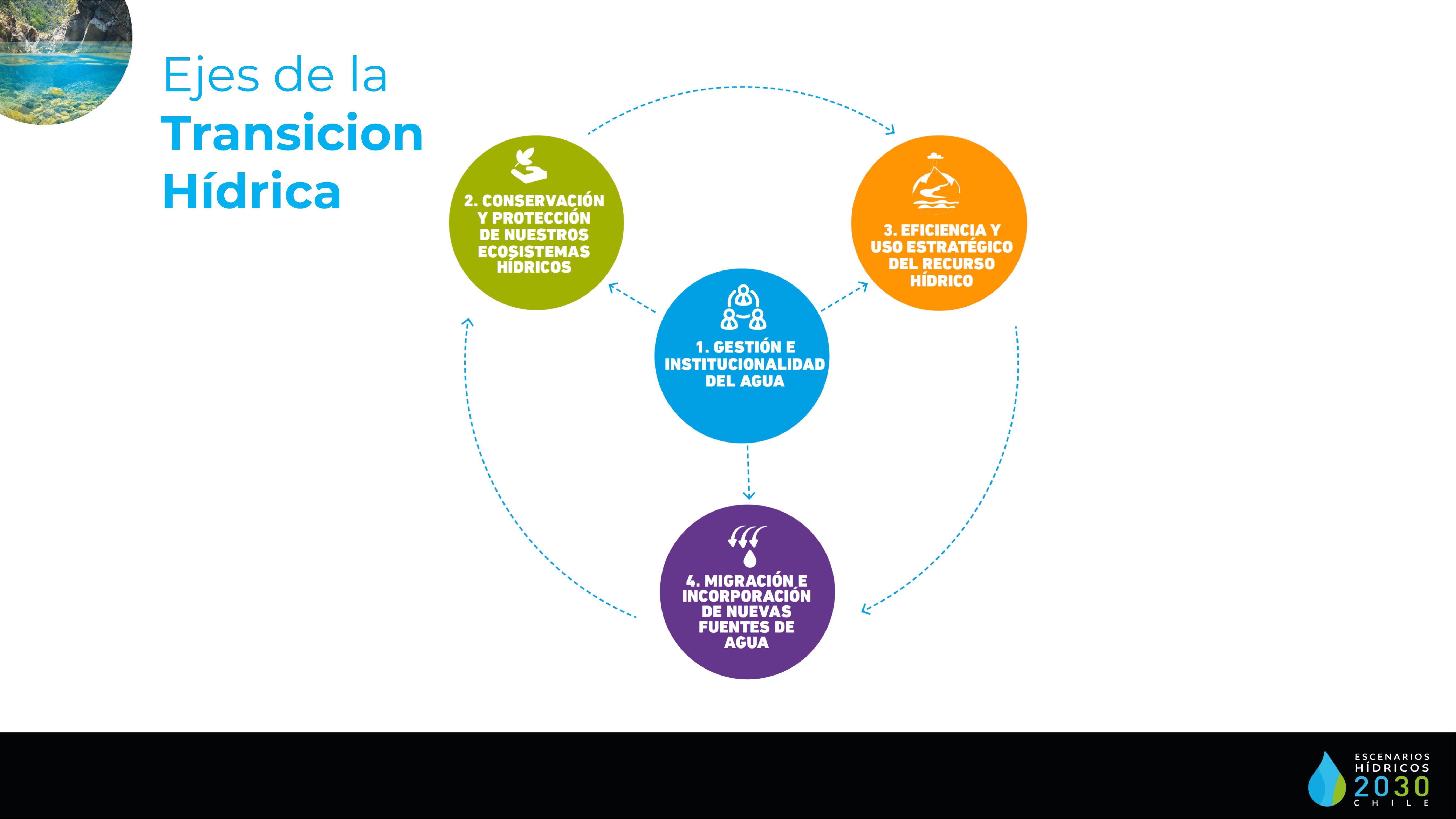 Ejes Transición Hídrica - Propuesta - Diario Puerto Varas